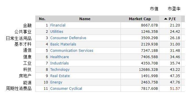 美国标普500不同行业间的平均市盈率