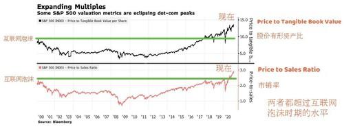 标普500市净率和市销率过去20年的走势