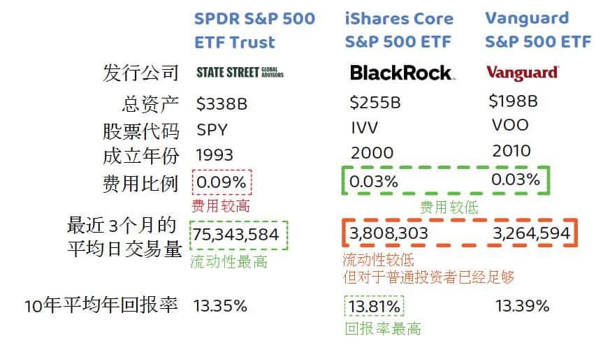 总结3个S&P500 ETF的特点