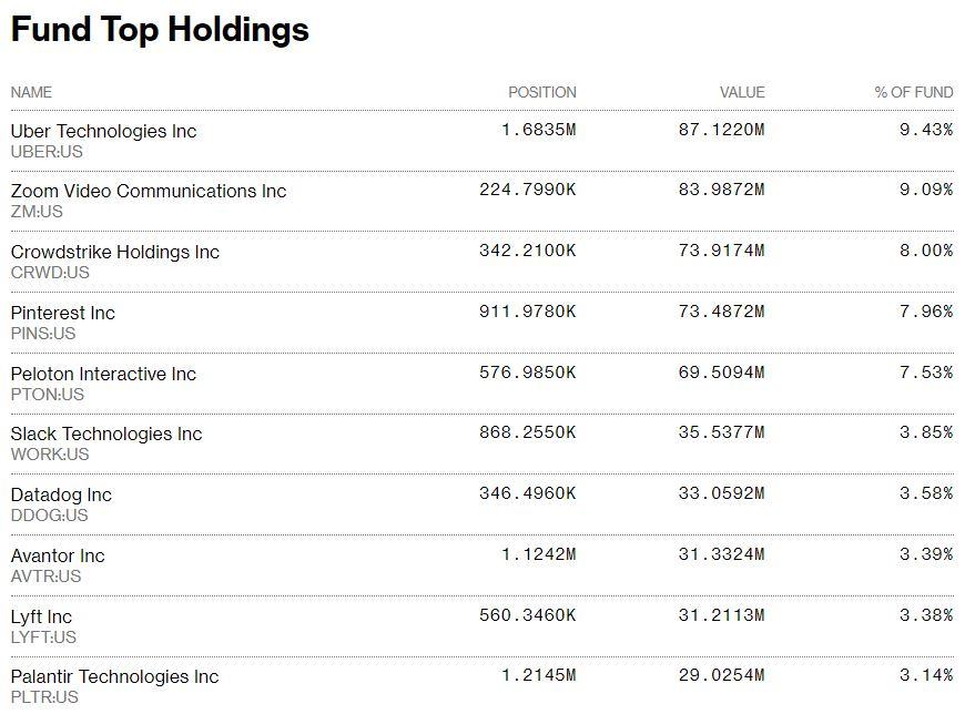 Renaissance IPO ETF 的十大持股