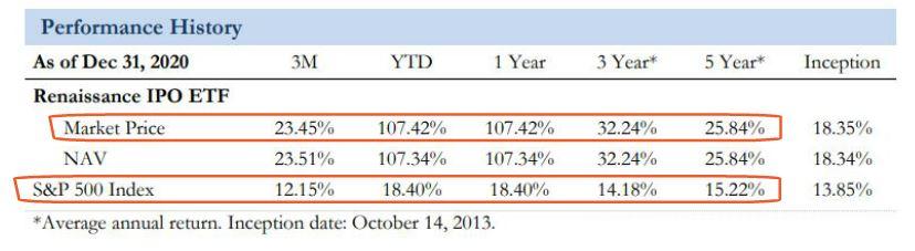 Renaissance IPO ETF 跟S&P500的表现比较
