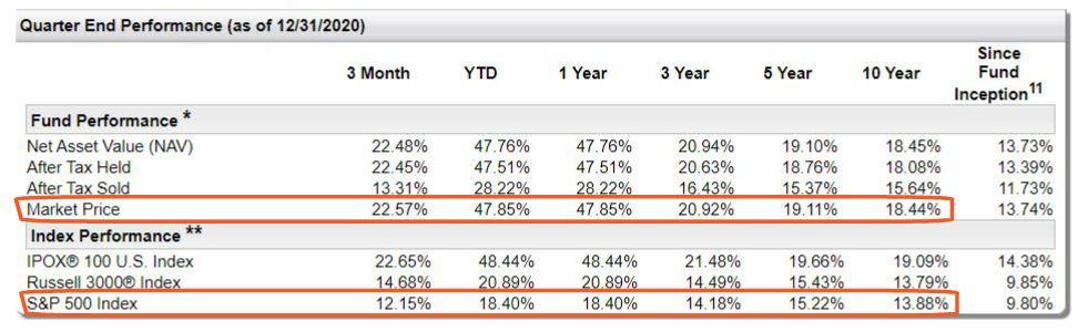 第一信托美国股票机会ETF跟S&P500的表现比较
