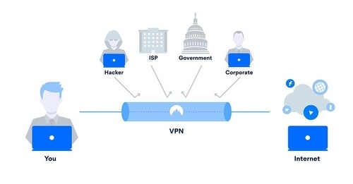 VPN的工作原理