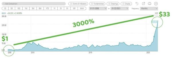 比亚迪股价曲线图