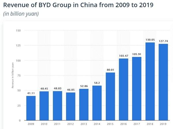 比亚迪2009年到2019年的收入图