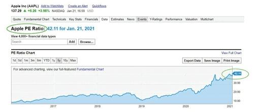 美国苹果公司市盈率历史分布图
