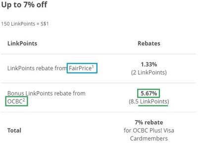 OCBC Plus Visa Credit Card 7% Rebate Breakdown