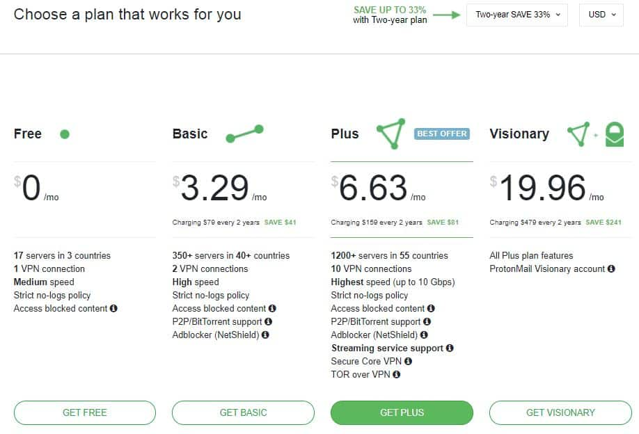 ProtonVPN价格表