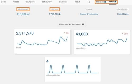 vidIQ Channel Analysis