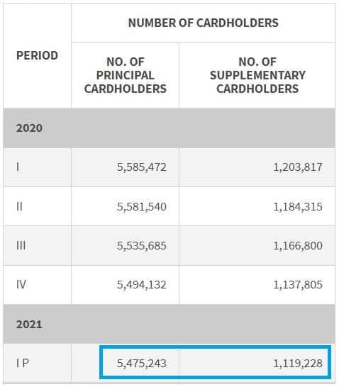 新加坡信用卡总数2021